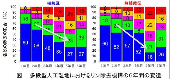 第3回日本水環境学会奨励賞image010