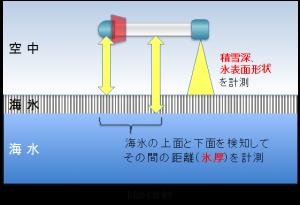 中村和樹先生インタビューEM-BIRD計測原理image001