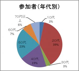 2012%e7%ac%ac1%e5%9b%9e%e5%85%ac%e9%96%8b%e3%82%b7%e3%83%b3%e3%83%9d%e3%82%b8%e3%82%a6%e3%83%a0image029