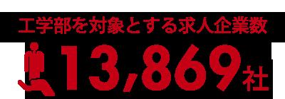 工学部対象とする求人企業数13,869社