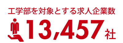 工学部対象とする求人企業数13,457社