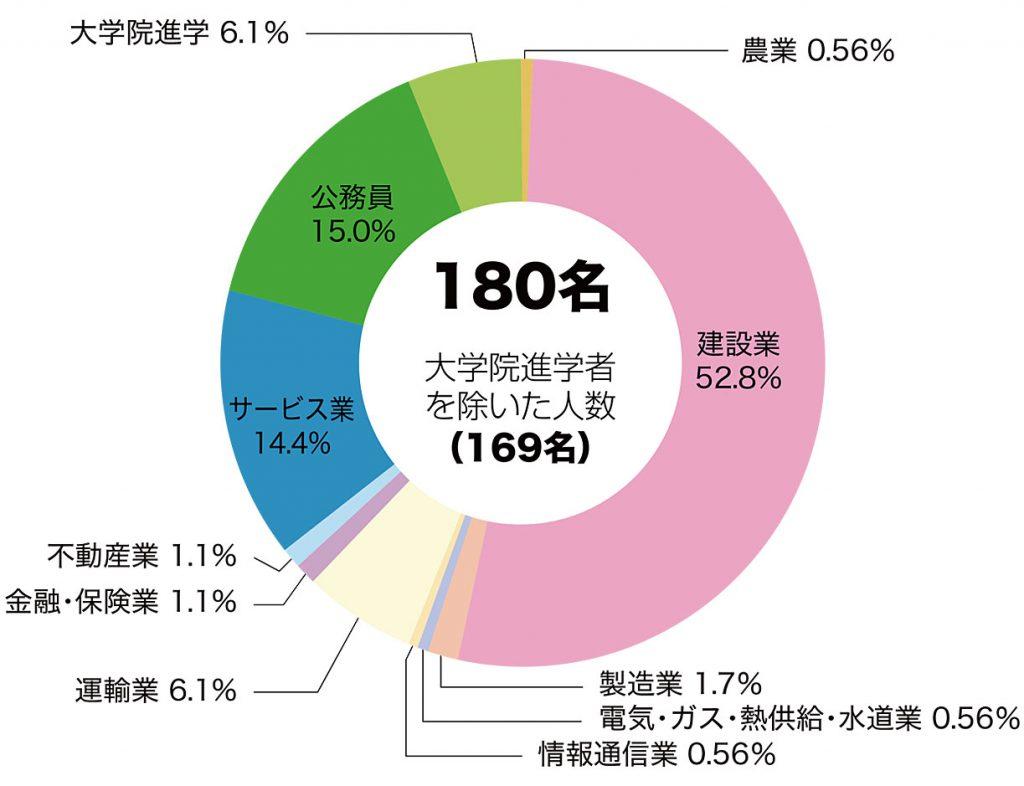 土木就職状況グラフ