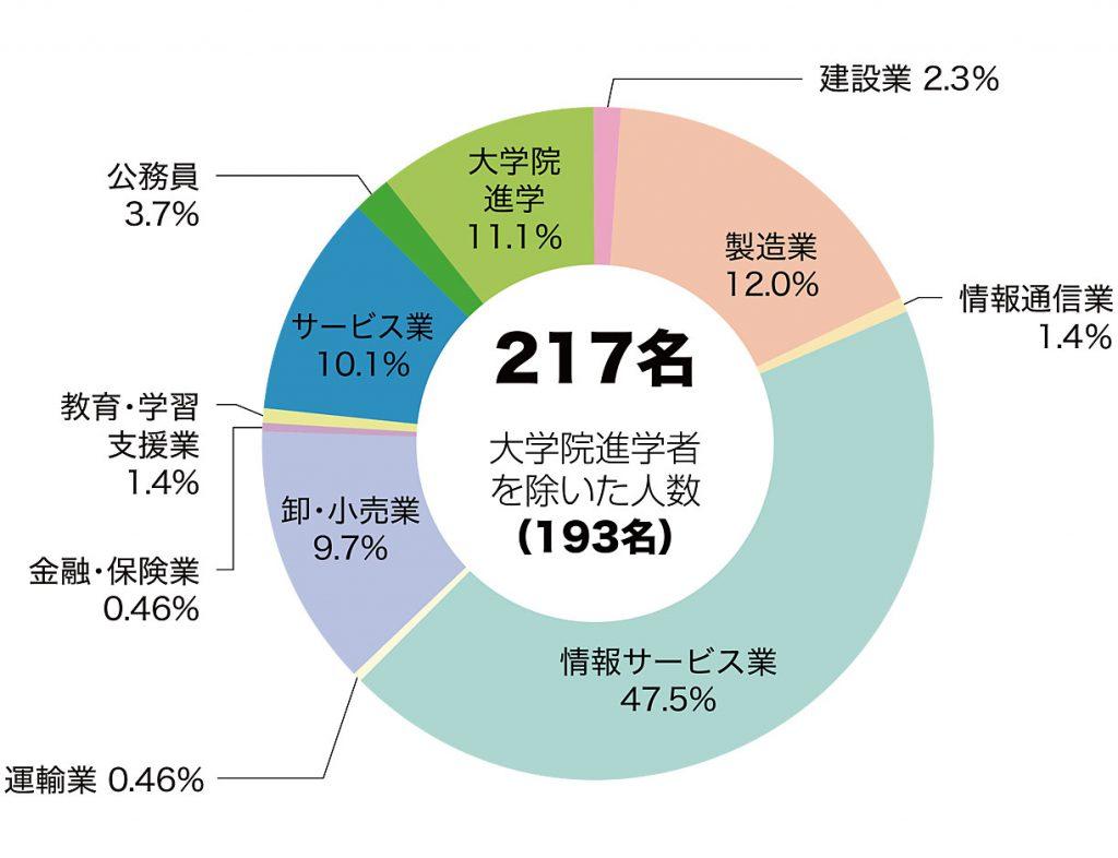 情報就職状況グラフ