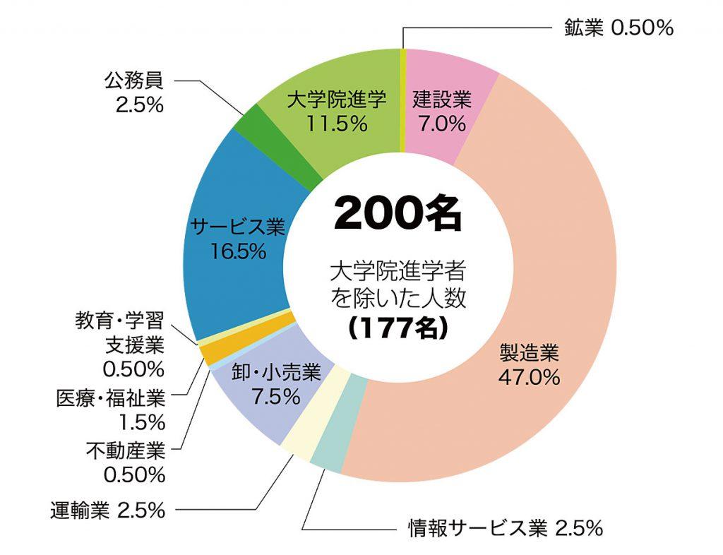 機械就職状況グラフ