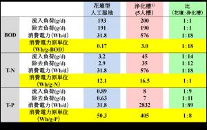 第50回日本水環境学会年会優秀発表賞image009
