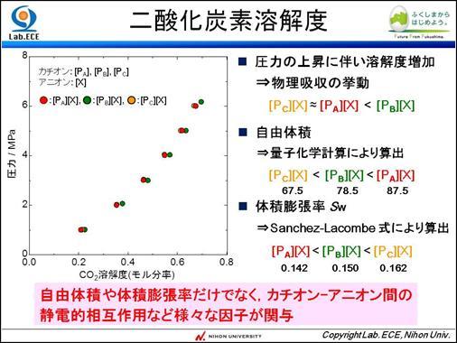 2016化学工学会福島大会銀賞 image010
