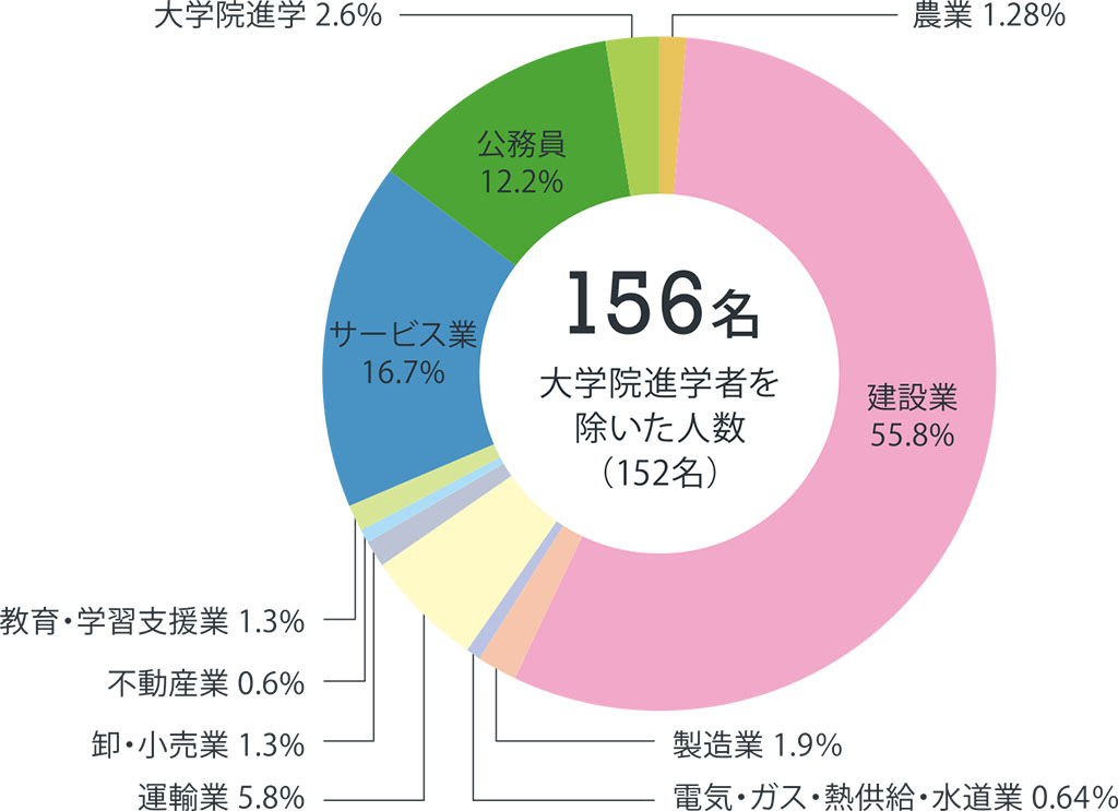 土木グラフ2020