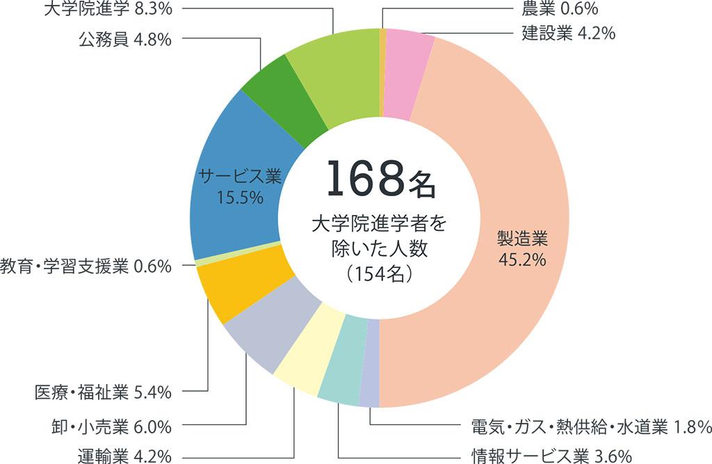 機械グラフ2020