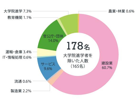 土木グラフ2021
