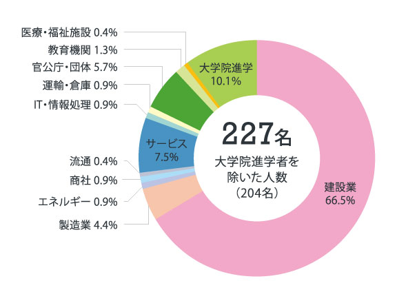 建築グラフ2021