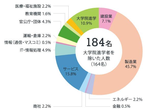 機械グラフ2021