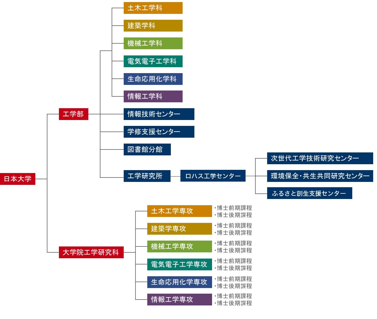 日本大学工学部組織図